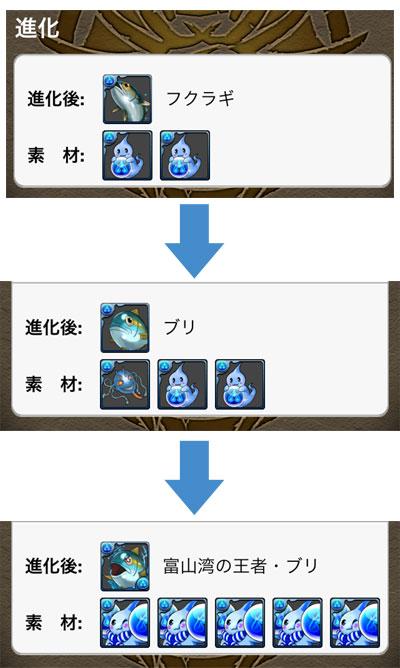 【パズドラ】コズクラ/フクラギ/ブリ/富山湾の王者・ブリの進化材料【高岡市コラボ】